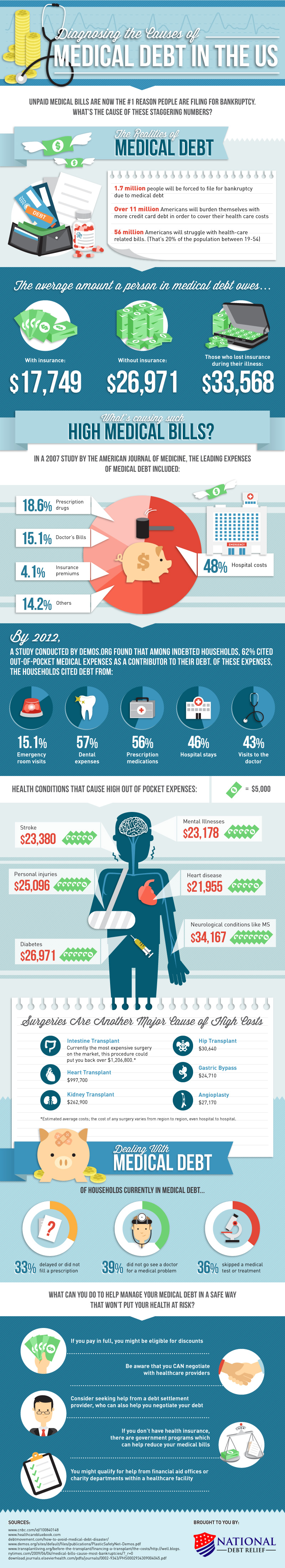 Medical Debt in the US Infographic